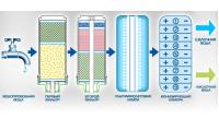 Очистка воды ионизацией